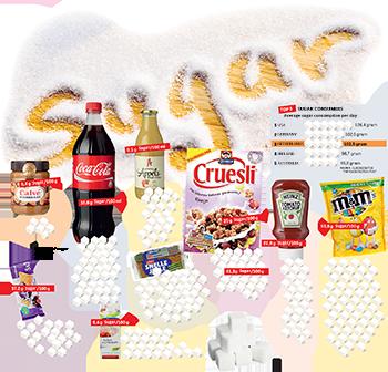 Global Sugar Consumption